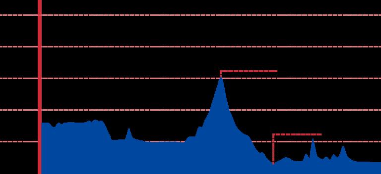 An elevation graph of the Chuncheon to Hanam bike path.