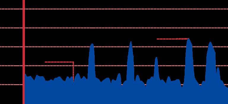 An elevation graph of the Daegu to Namji bike path.