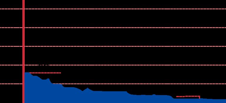 An elevation graph of the Damyang to Gwangju bike path.