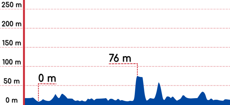 An elevation graph of the Donghae to Gangneung bike path.