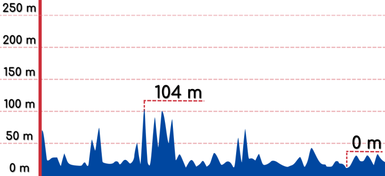 An elevation graph of the East Coast Route.