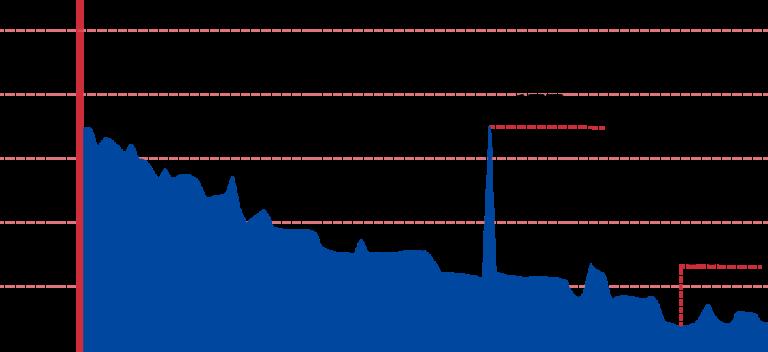 An elevation graph of the Gangjin to Gokseong bike path.