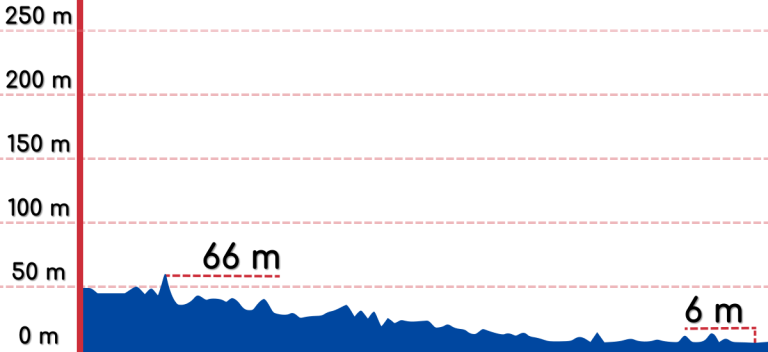 An elevation graph of the Gokseong to Gwangyang bike path.