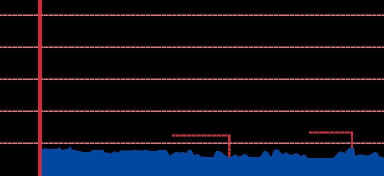 An elevation graph of the Gumi to Daegu bike path.