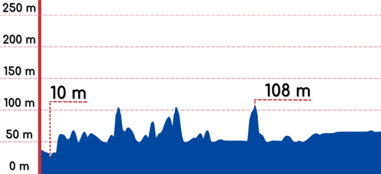 An elevation graph of the Hanam to Yeoju bike path.