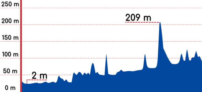 An elevation graph of the Hangang Bike Path.