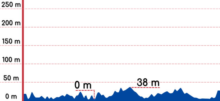 An elevation graph of the Jeju City to Daejeong bike path.