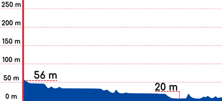 An elevation graph of the Jeung Pyeong to Sejong bike path.