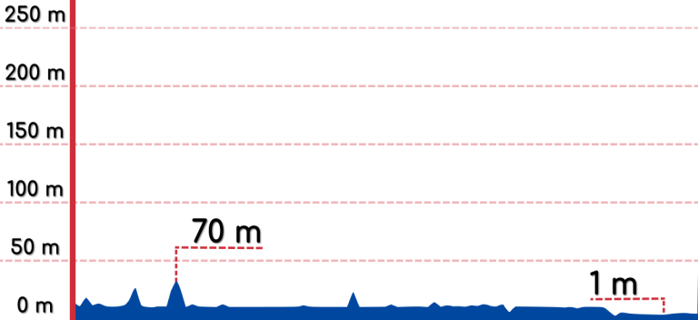 An elevation graph of the Namji to Busan bike path.