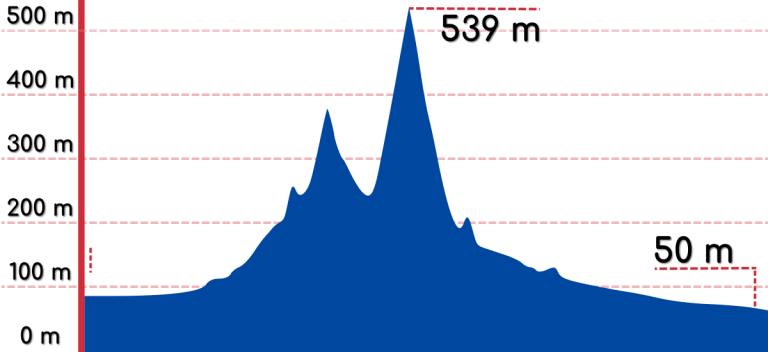 An elevation graph of the Saejae Bike Path.