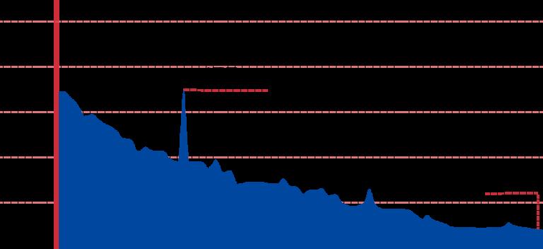An elevation graph of the Seomjingang Bike Path.