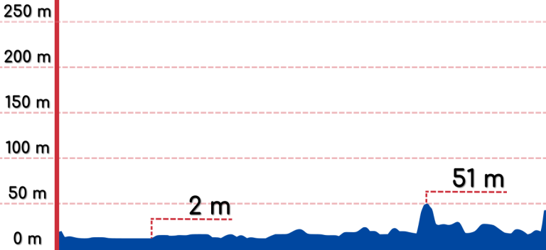 An elevation graph of the Seoul to Hanam bike path.
