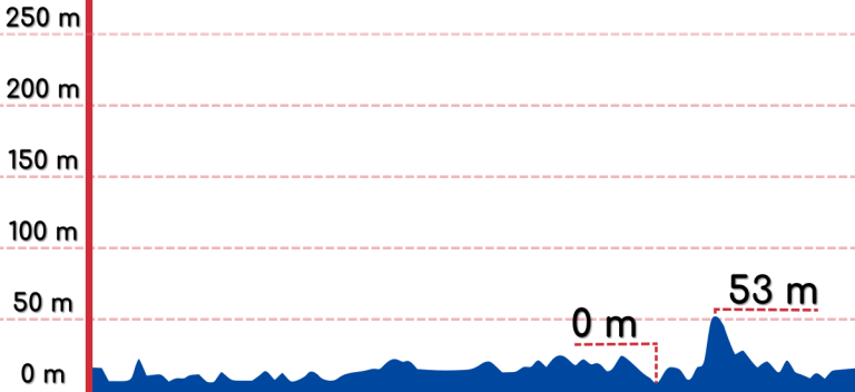 An elevation graph of the Sokcho to Daejin bike path.