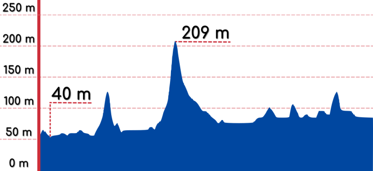 An elevation graph of the Yeoju to Chungju bike path.