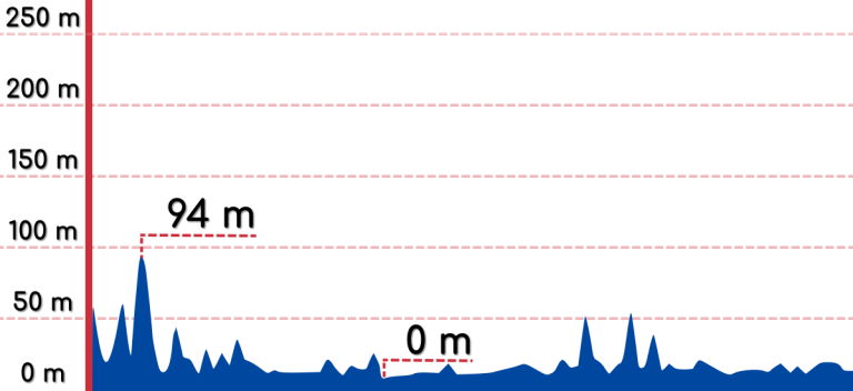 An elevation graph of the Yeongdeok to Uljin bike path.