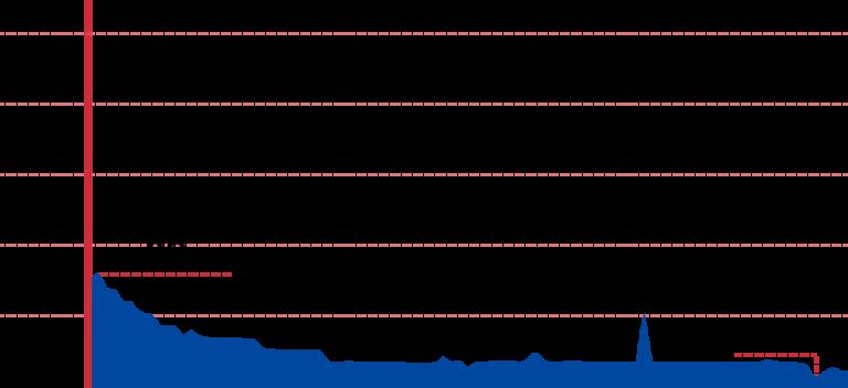 An elevation graph of the Yeongsangang Bike Path.