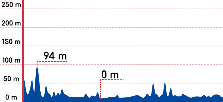 An elevation graph of the Gyeongbuk Bike Path.
