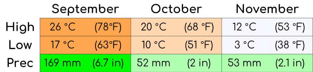 A graph showing the average temperature and precipitation for the fall months in Korea.