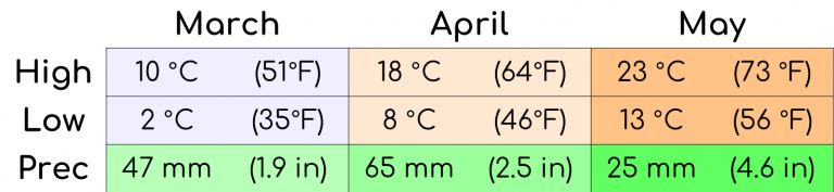 A graph showing the average temperature and precipitation for the spring months in Korea.