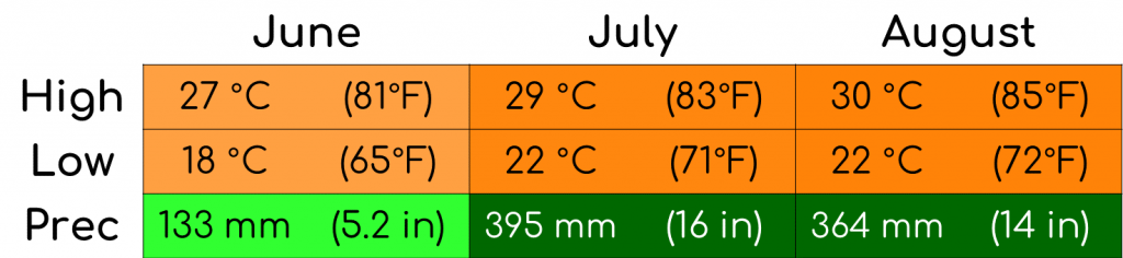 A graph showing the average temperature and precipitation for the summer months in Korea.