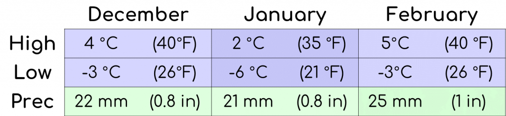 A graph showing the average temperature and precipitation for the winter months in Korea.