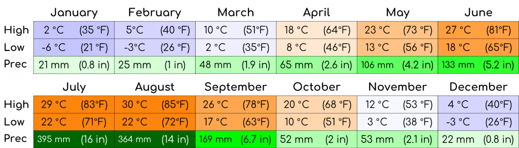 A graph showing the average temperature and precipitation for the each month in Korea.