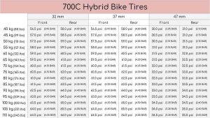 A chart showing the proper tire pressure for hybrid bikes.
