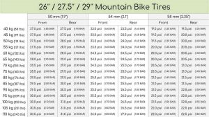 A chart showing the proper tire pressure for mountain bikes.