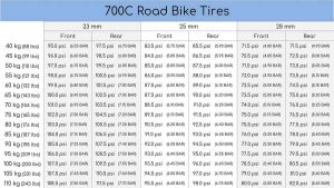 A chart showing the proper tire pressure for road bikes.