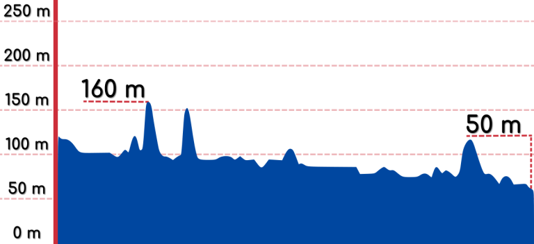 Andong Sangju Elevation Chart