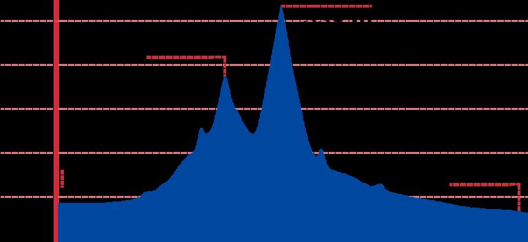 Chungju Sangju Elevation Chart