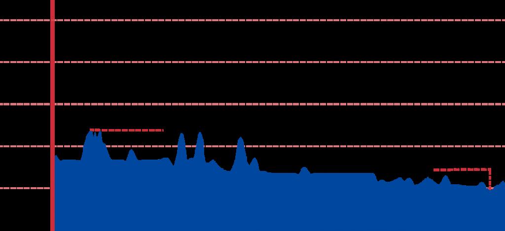 Sangju Gumi Elevation Chart